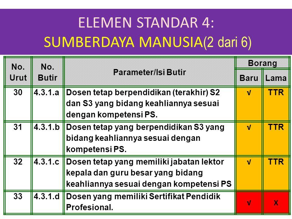ELEMEN STANDAR 4: SUMBERDAYA MANUSIA(2 dari 6)