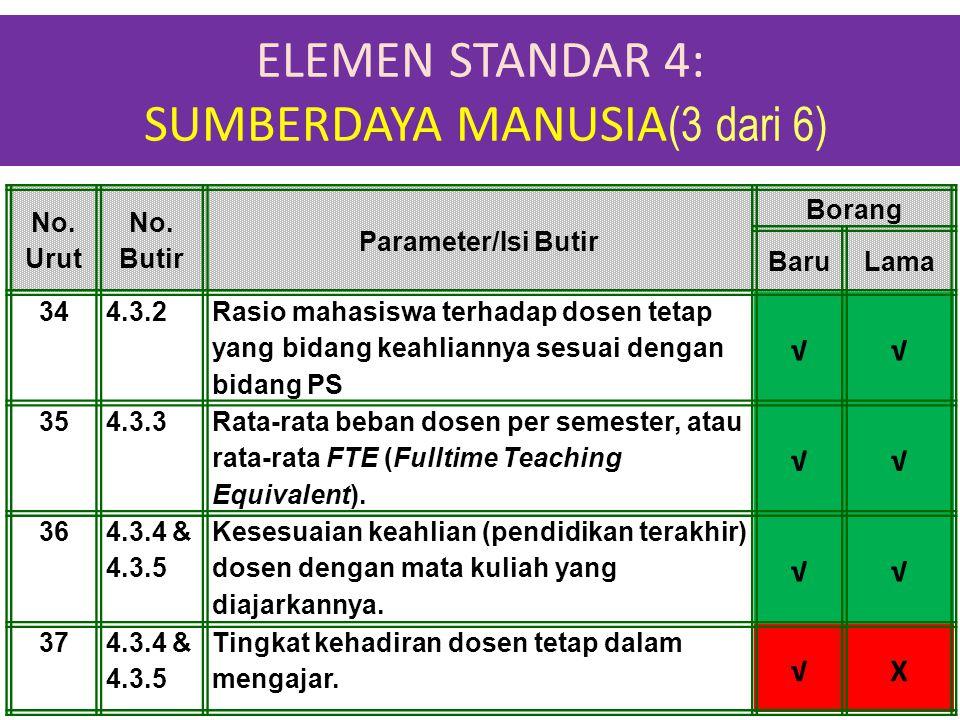 ELEMEN STANDAR 4: SUMBERDAYA MANUSIA(3 dari 6)