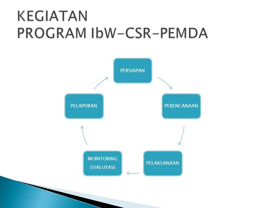 KEGIATAN PROGRAM IbW-CSR-PEMDA