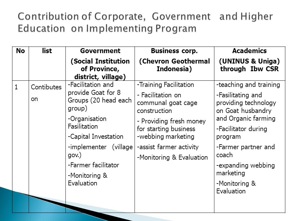Contribution of Corporate, Government and Higher Education on Implementing Program