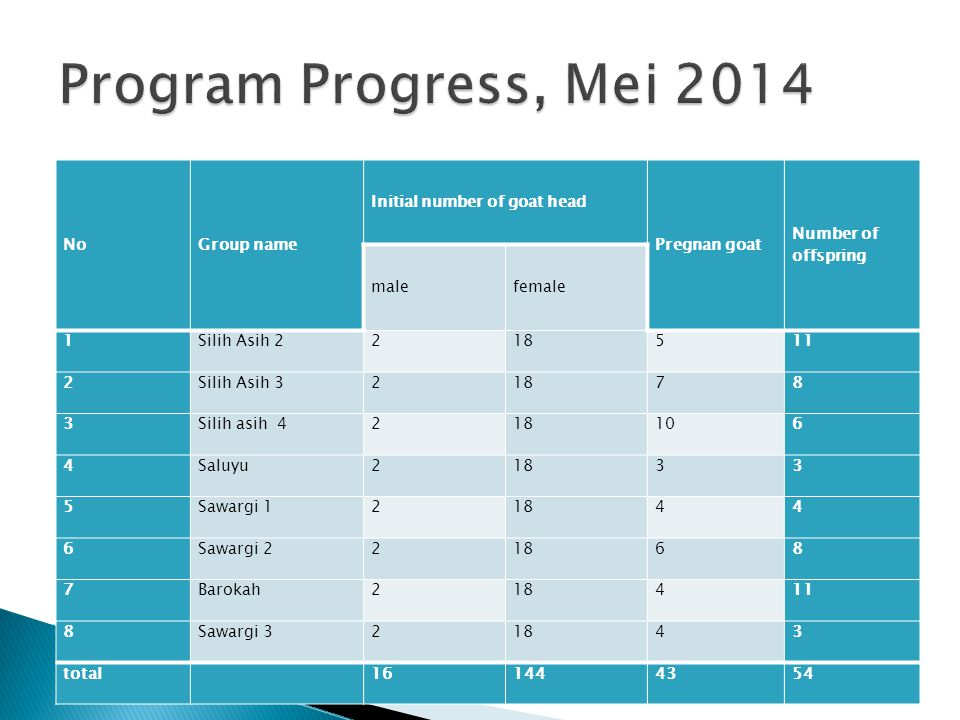 Program Progress, Mei 2014 No Group name Initial number of goat head