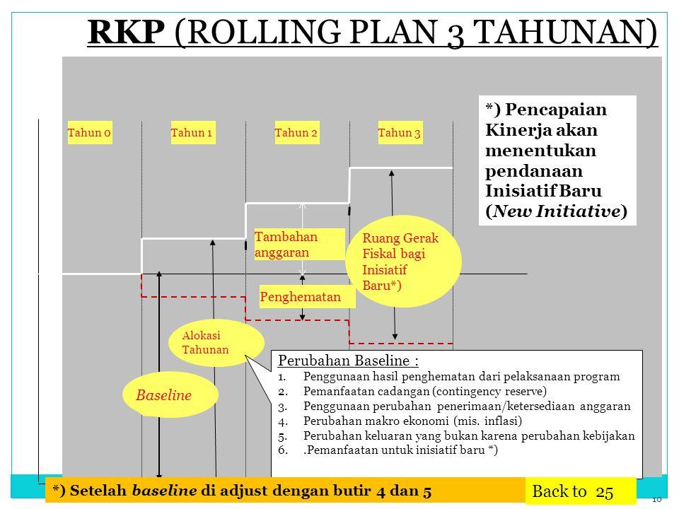 RKP (ROLLING PLAN 3 TAHUNAN)