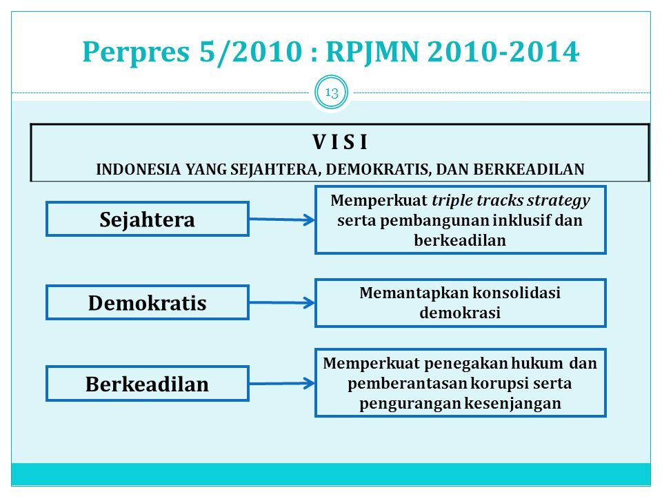 Perpres 5/2010 : RPJMN 2010-2014 V I S I Sejahtera Demokratis