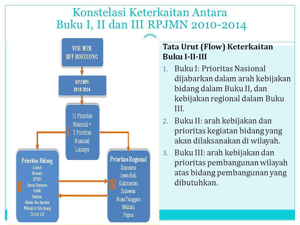 Konstelasi Keterkaitan Antara Buku I, II dan III RPJMN 2010-2014