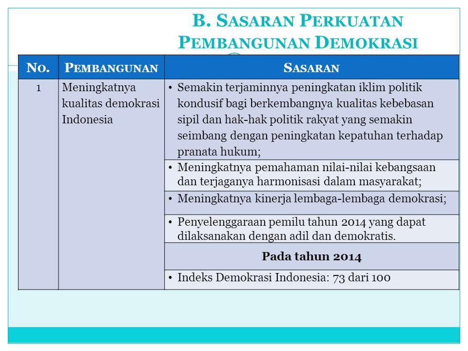 B. Sasaran Perkuatan Pembangunan Demokrasi