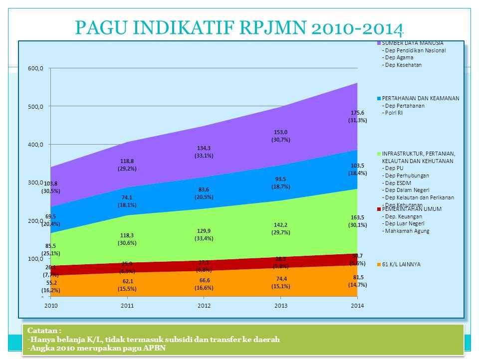 PAGU INDIKATIF RPJMN 2010-2014 (Triliun Rupiah) Catatan :