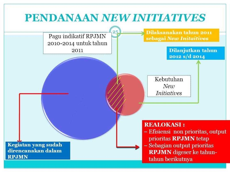 PENDANAAN NEW INITIATIVES