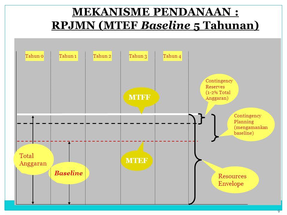 MEKANISME PENDANAAN : RPJMN (MTEF Baseline 5 Tahunan)