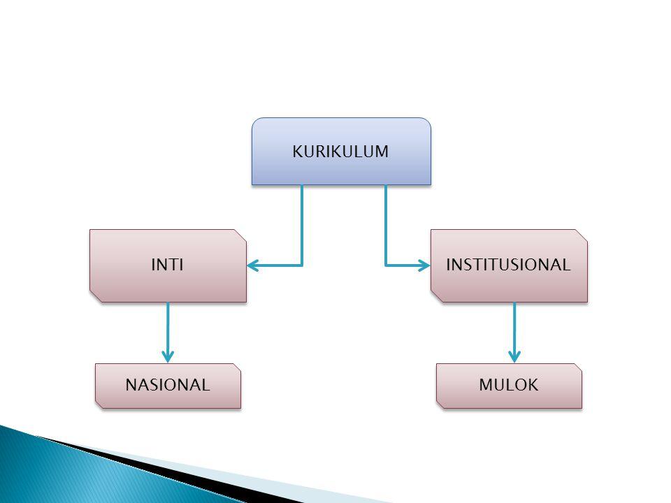 KURIKULUM INTI INSTITUSIONAL NASIONAL MULOK