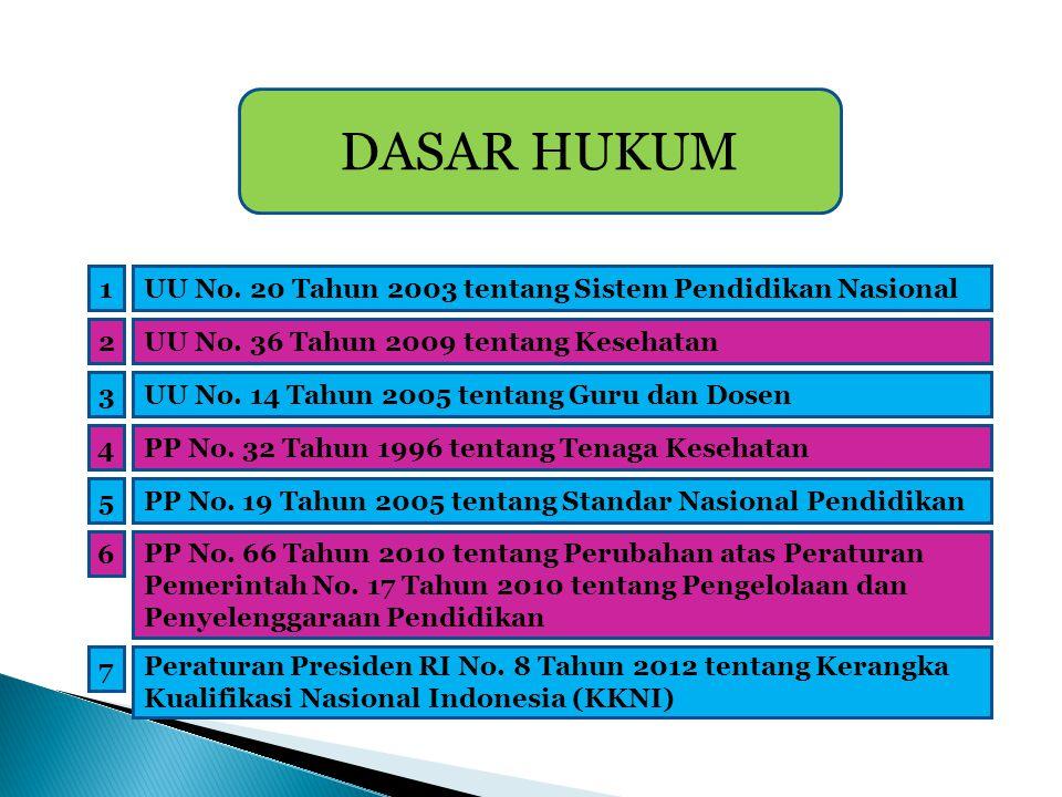 DASAR HUKUM 1 UU No. 20 Tahun 2003 tentang Sistem Pendidikan Nasional