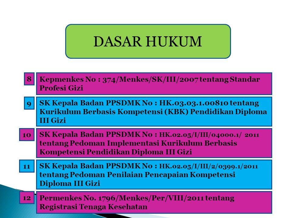 DASAR HUKUM 8. Kepmenkes No : 374/Menkes/SK/III/2007 tentang Standar Profesi Gizi. 9.