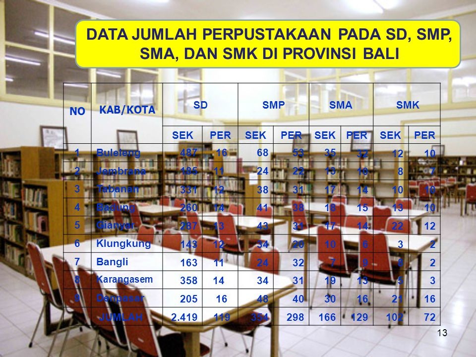 DATA JUMLAH PERPUSTAKAAN PADA SD, SMP, SMA, DAN SMK DI PROVINSI BALI
