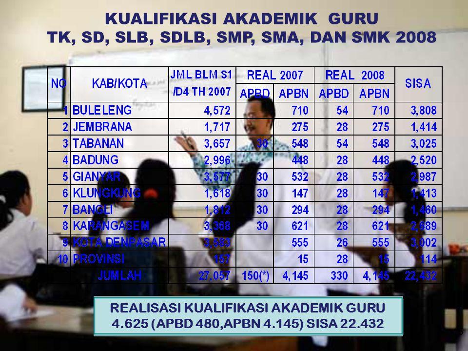 KUALIFIKASI AKADEMIK GURU TK, SD, SLB, SDLB, SMP, SMA, DAN SMK 2008