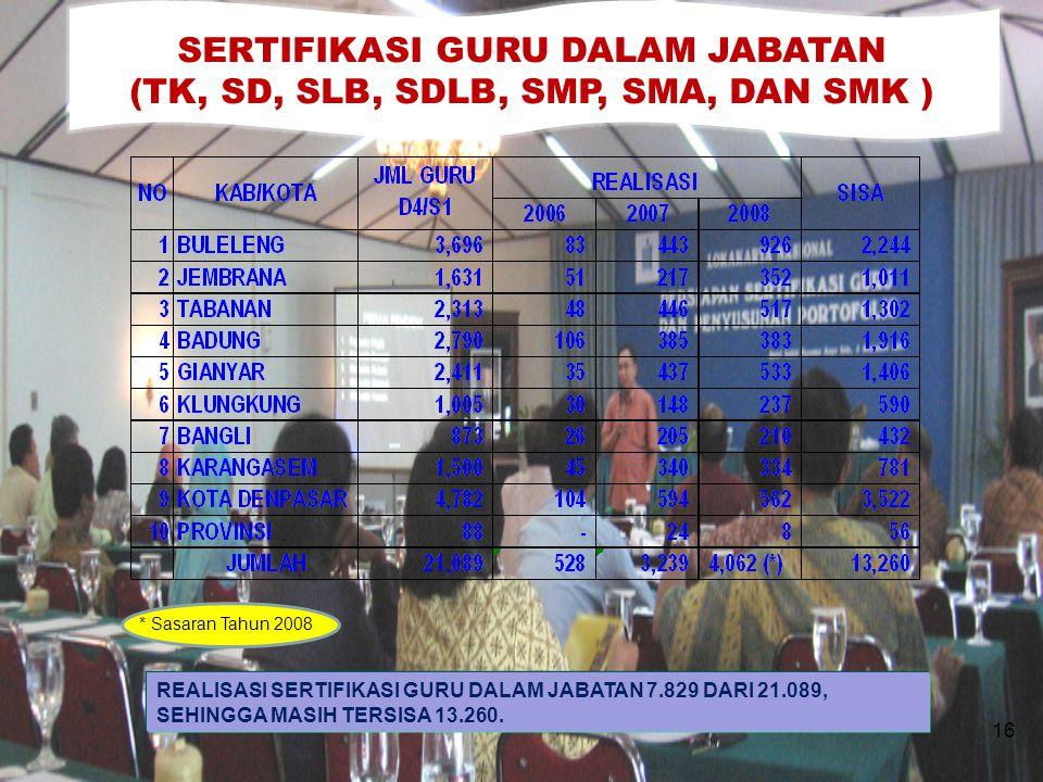 SERTIFIKASI GURU DALAM JABATAN (TK, SD, SLB, SDLB, SMP, SMA, DAN SMK )