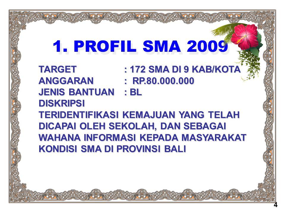 1. PROFIL SMA 2009 TARGET : 172 SMA DI 9 KAB/KOTA