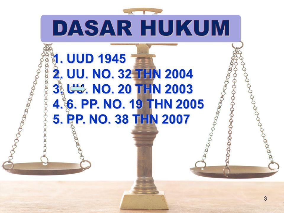 DASAR HUKUM 1. UUD 1945 2. UU. NO. 32 THN 2004 3. UU. NO. 20 THN 2003