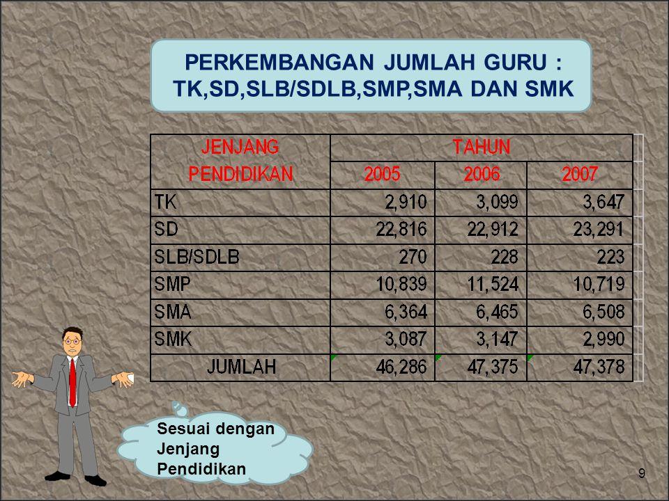 PERKEMBANGAN JUMLAH GURU : TK,SD,SLB/SDLB,SMP,SMA DAN SMK