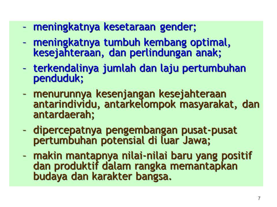 meningkatnya kesetaraan gender;