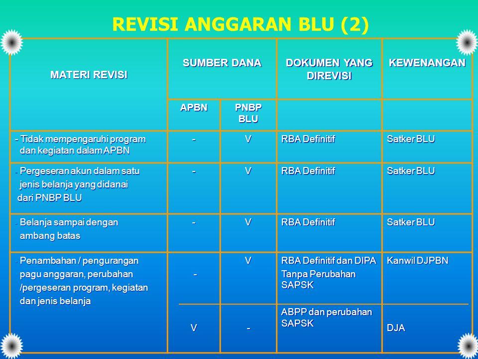 REVISI ANGGARAN BLU (2) MATERI REVISI SUMBER DANA