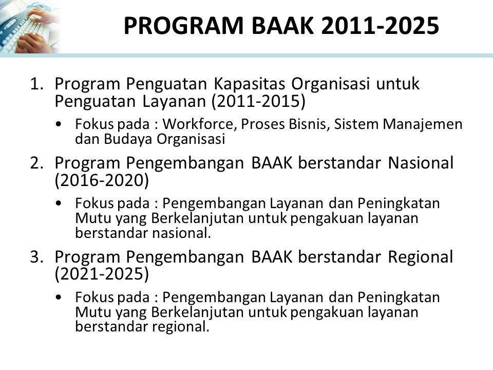 PROGRAM BAAK 2011-2025 Program Penguatan Kapasitas Organisasi untuk Penguatan Layanan (2011-2015)