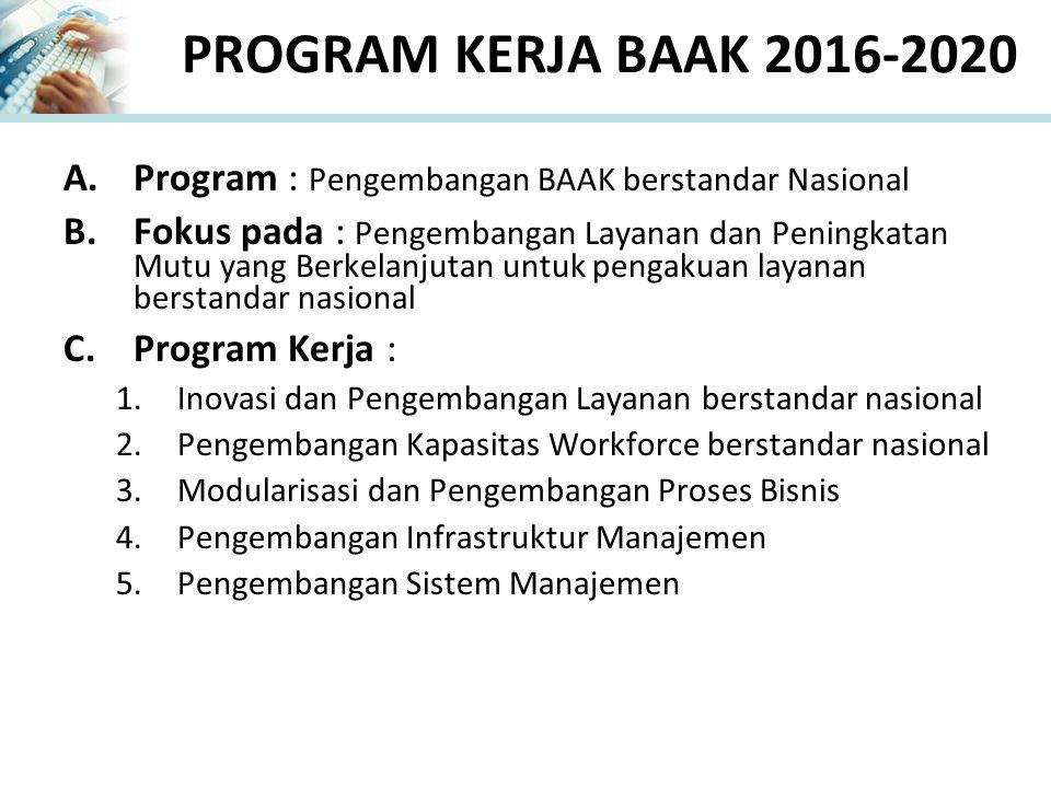 PROGRAM KERJA BAAK 2016-2020 Program : Pengembangan BAAK berstandar Nasional.