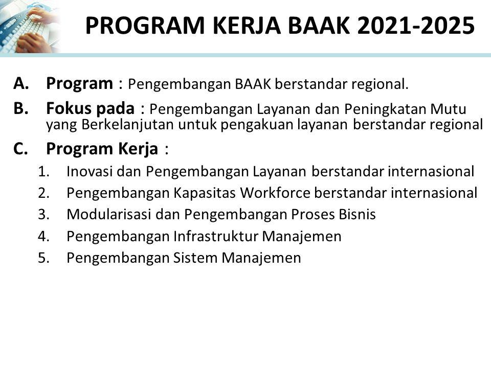 PROGRAM KERJA BAAK 2021-2025 Program : Pengembangan BAAK berstandar regional.