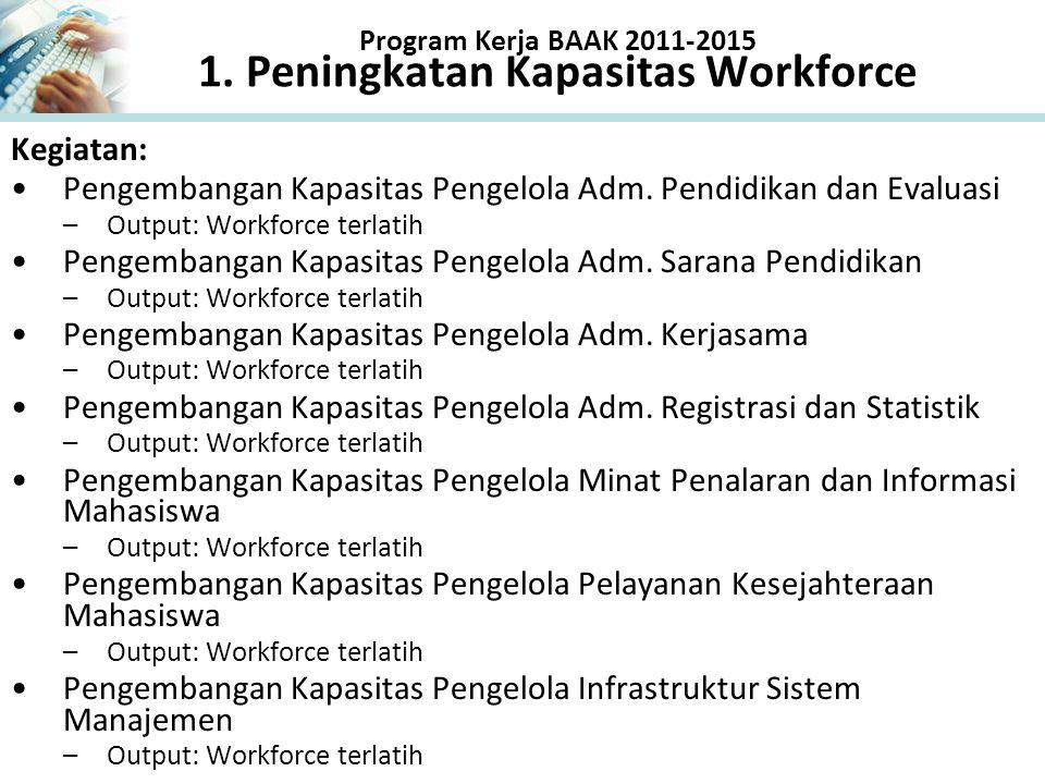 Program Kerja BAAK 2011-2015 1. Peningkatan Kapasitas Workforce