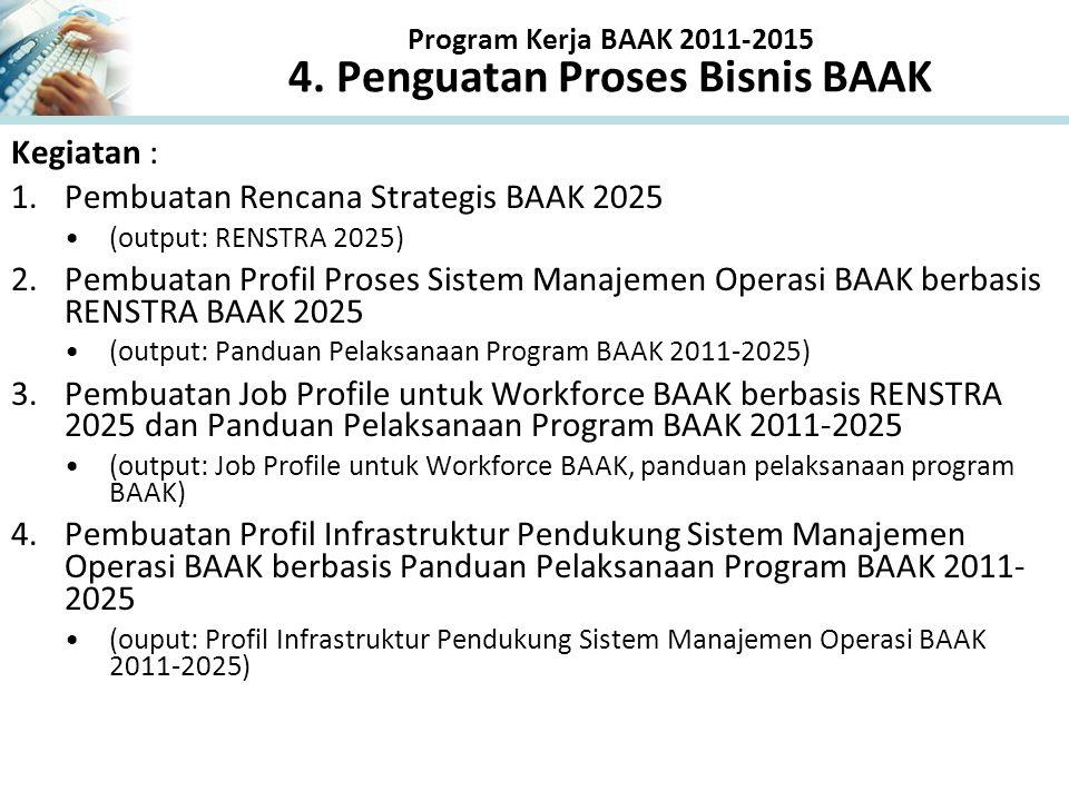Program Kerja BAAK 2011-2015 4. Penguatan Proses Bisnis BAAK
