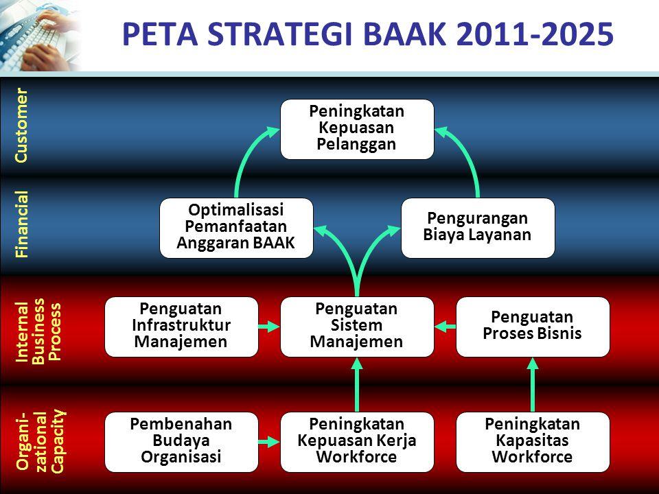 PETA STRATEGI BAAK 2011-2025 Peningkatan Kepuasan Pelanggan Customer