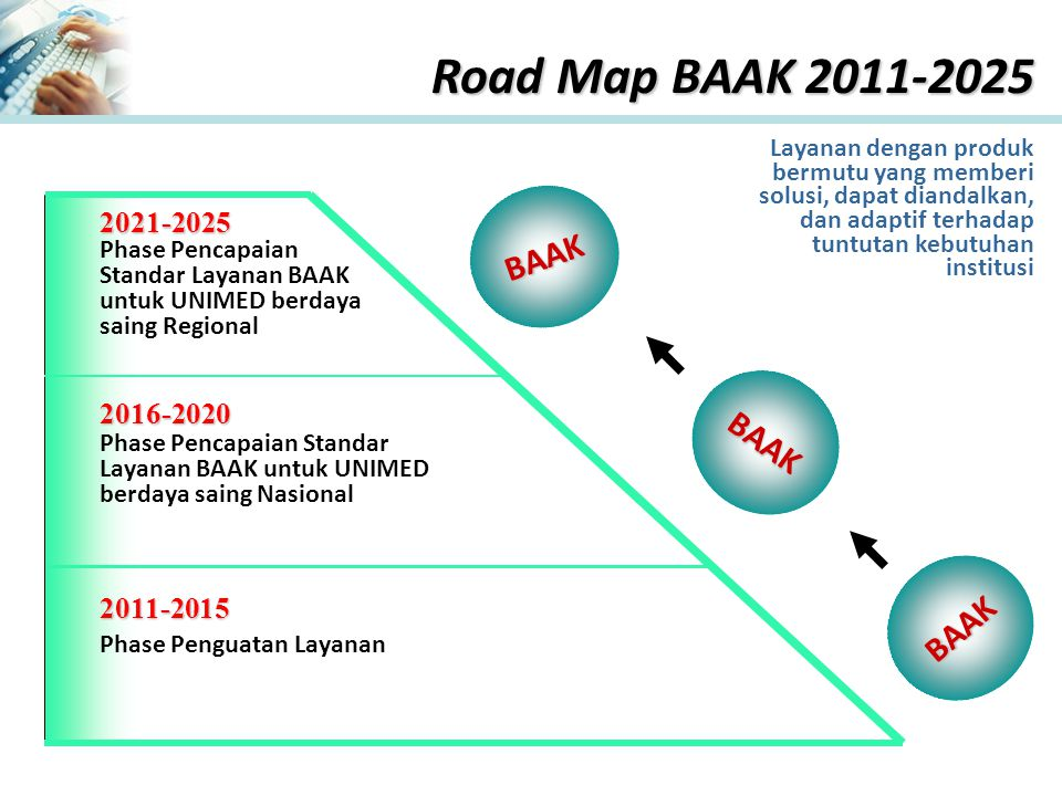 Road Map BAAK 2011-2025 BAAK BAAK BAAK 2021-2025 2016-2020 2011-2015