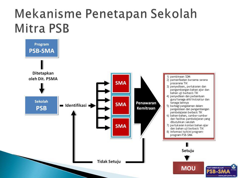 Mekanisme Penetapan Sekolah Mitra PSB