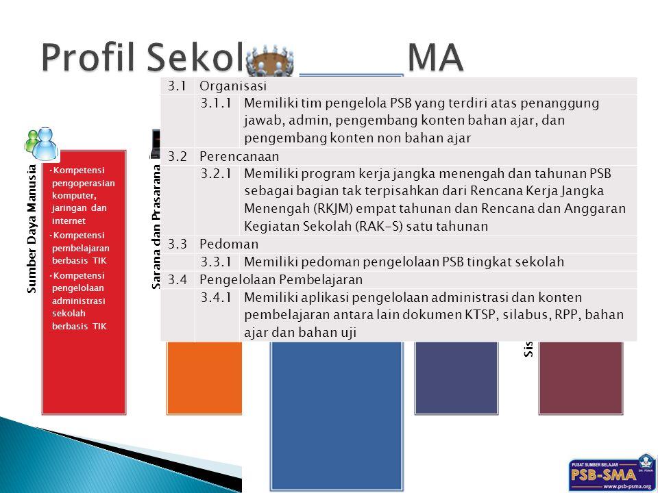 Profil Sekolah PSB-SMA