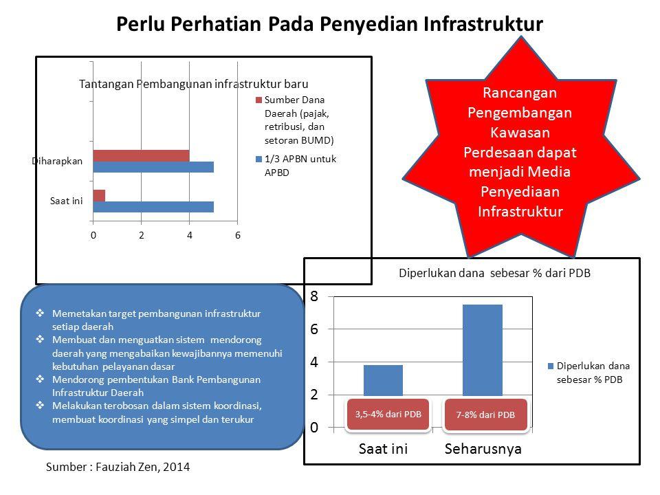 Perlu Perhatian Pada Penyedian Infrastruktur