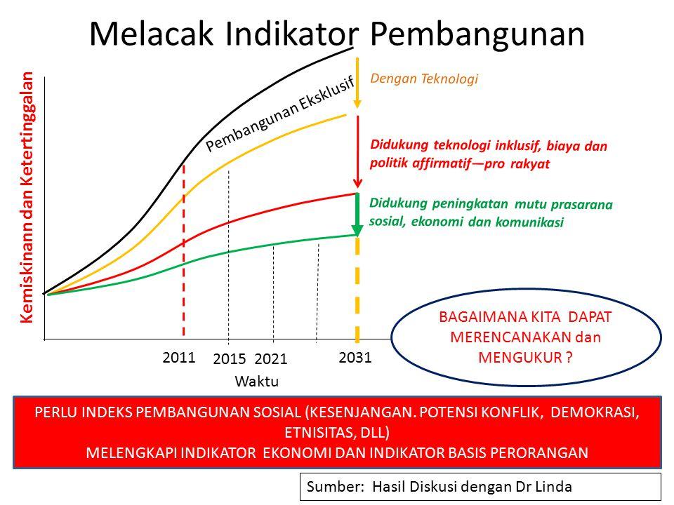 Melacak Indikator Pembangunan