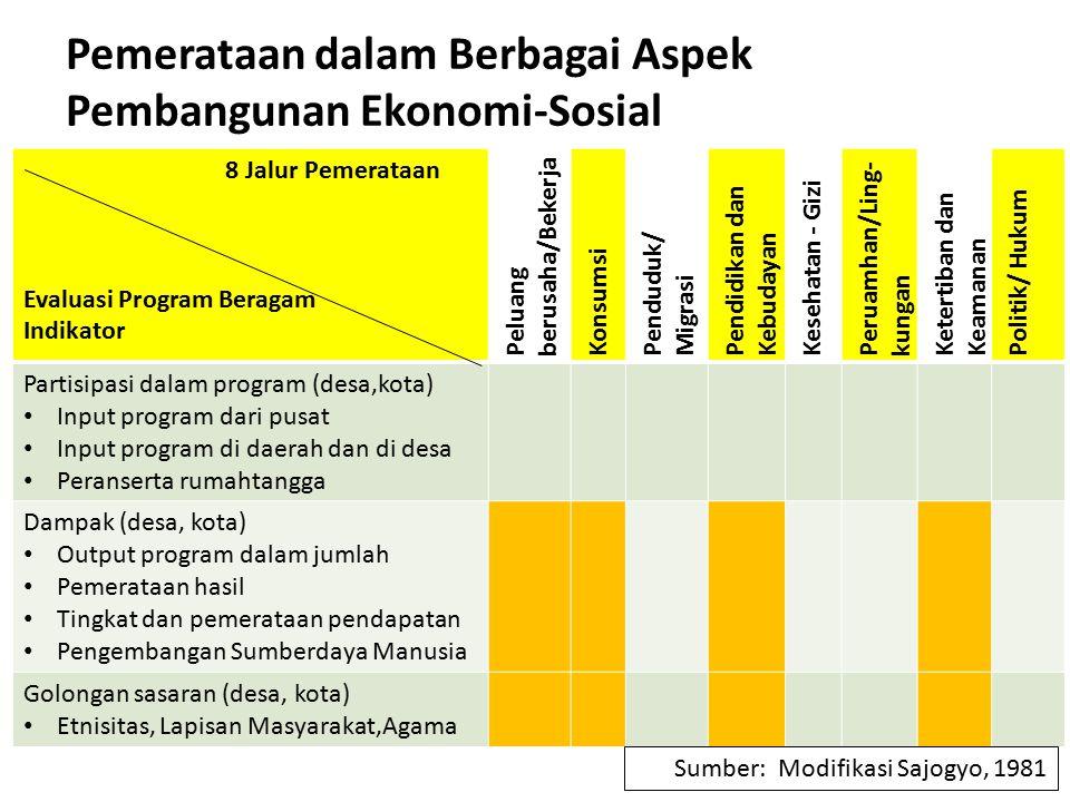 Pemerataan dalam Berbagai Aspek Pembangunan Ekonomi-Sosial