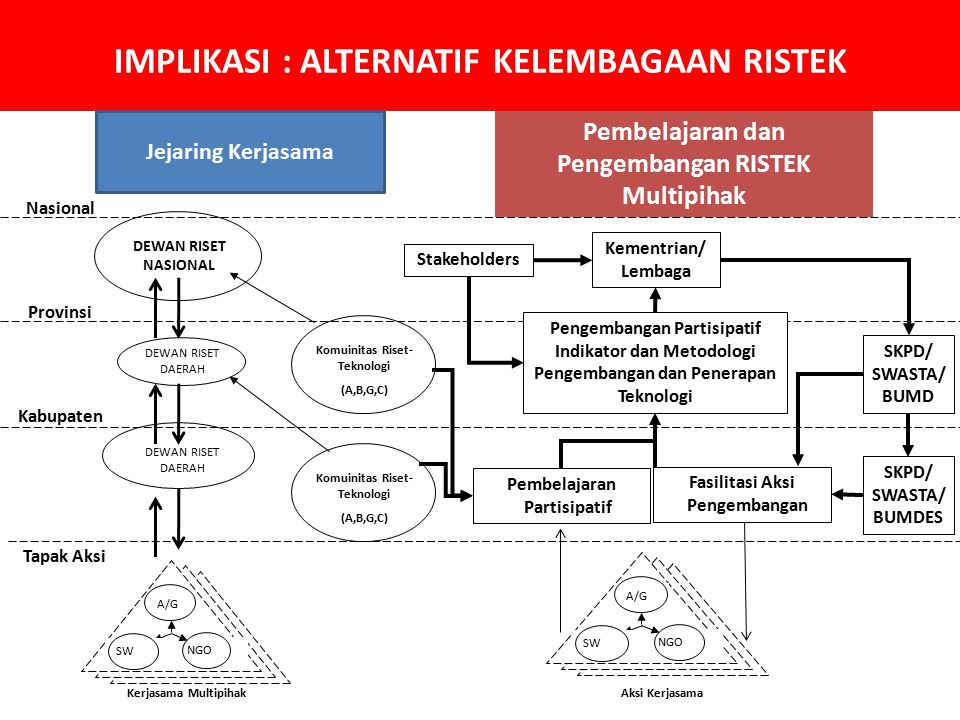 IMPLIKASI : ALTERNATIF KELEMBAGAAN RISTEK