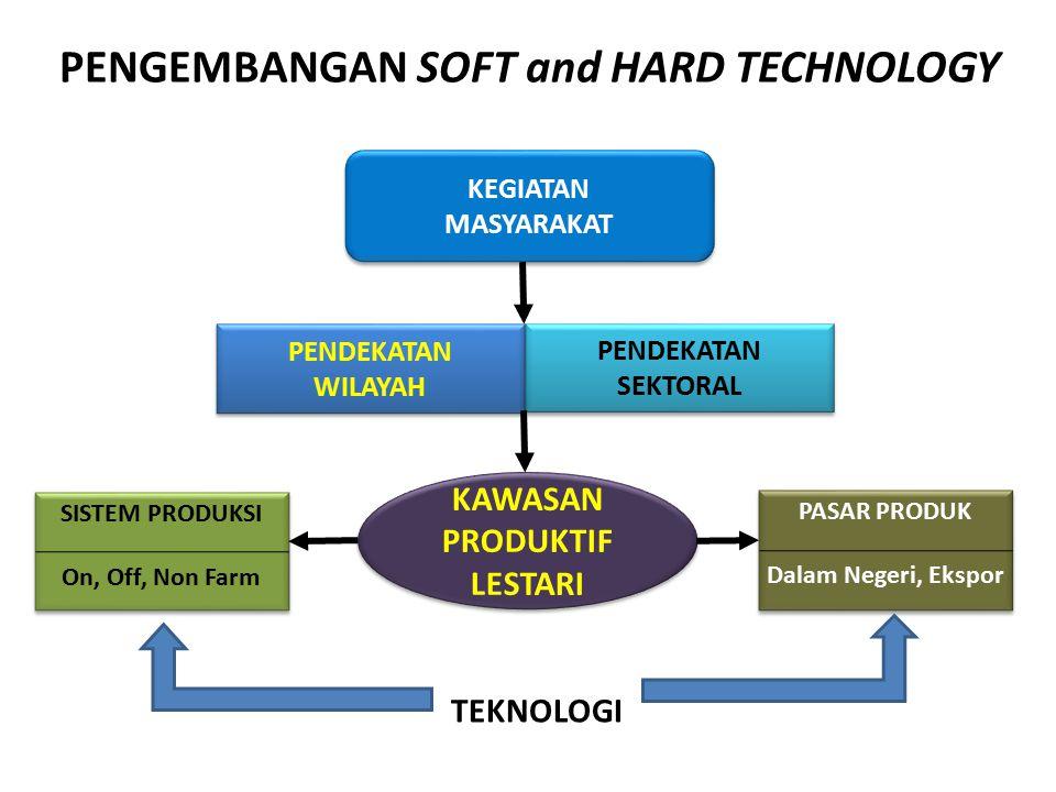 PENGEMBANGAN SOFT and HARD TECHNOLOGY