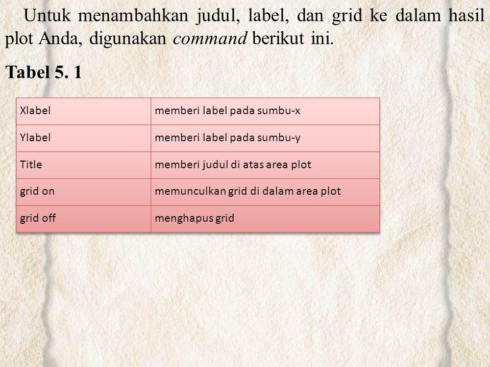 Untuk menambahkan judul, label, dan grid ke dalam hasil plot Anda, digunakan command berikut ini.