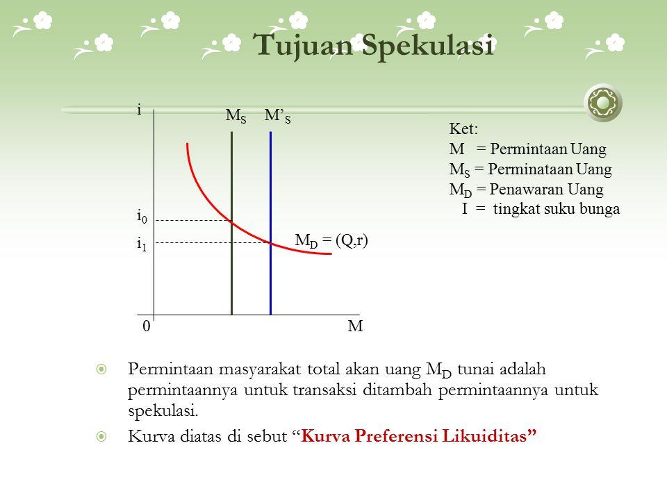 Tujuan Spekulasi i. MS. M'S. Ket: M = Permintaan Uang. MS = Perminataan Uang. MD = Penawaran Uang.