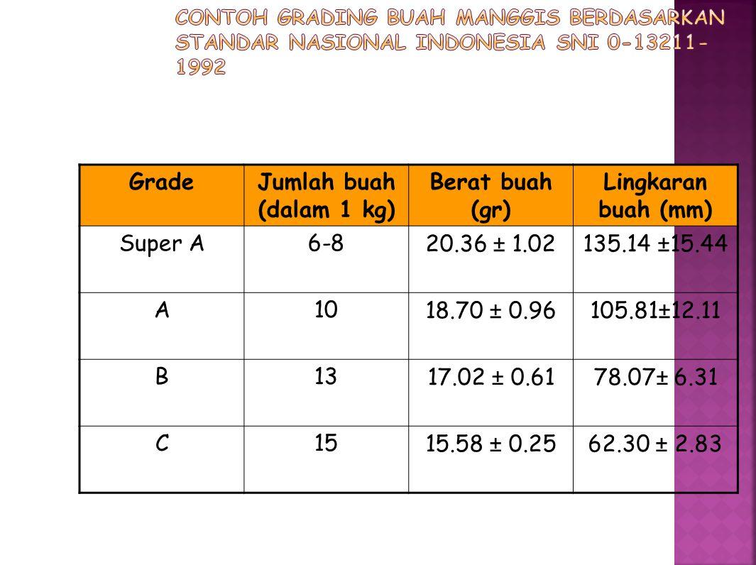 Grade Jumlah buah (dalam 1 kg) Berat buah (gr) Lingkaran buah (mm)