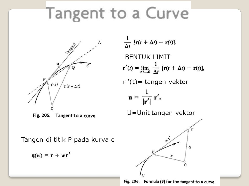 BENTUK LIMIT r '(t)= tangen vektor U=Unit tangen vektor Tangen di titik P pada kurva c