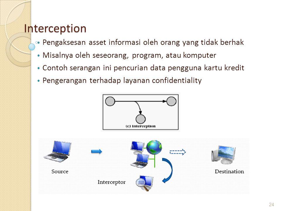 Interception Pengaksesan asset informasi oleh orang yang tidak berhak