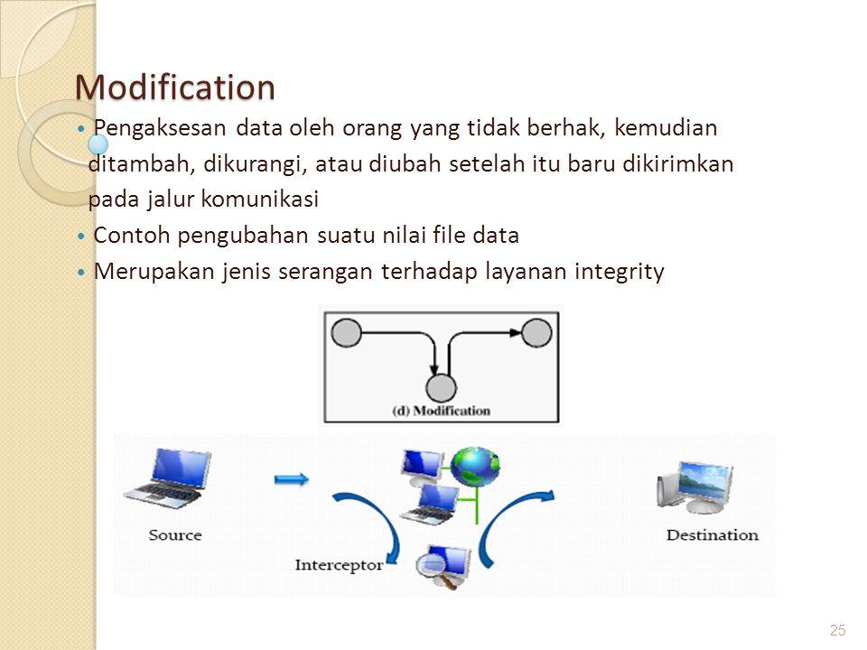 Modification Pengaksesan data oleh orang yang tidak berhak, kemudian
