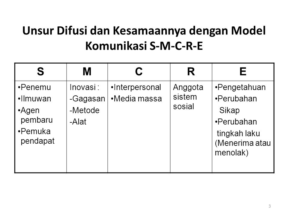 Unsur Difusi dan Kesamaannya dengan Model Komunikasi S-M-C-R-E