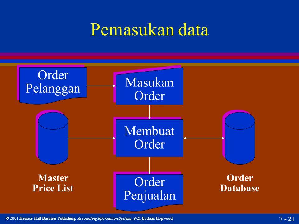 Pemasukan data Order Masukan Pelanggan Order Membuat Order Order