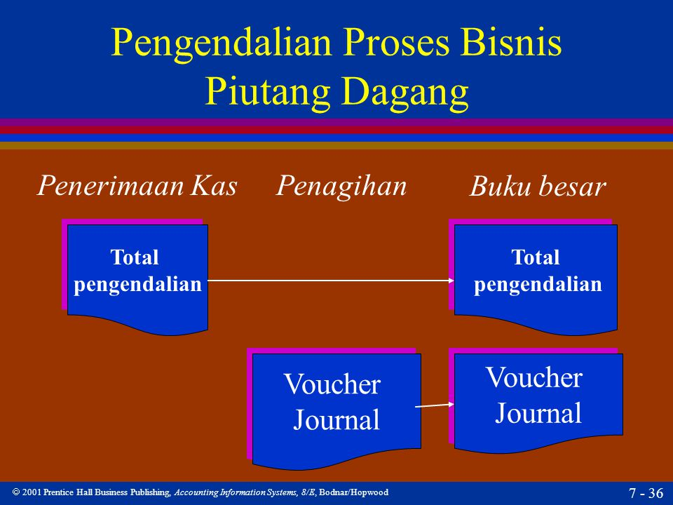 Pengendalian Proses Bisnis Piutang Dagang