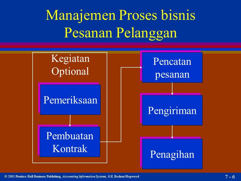 Manajemen Proses bisnis Pesanan Pelanggan