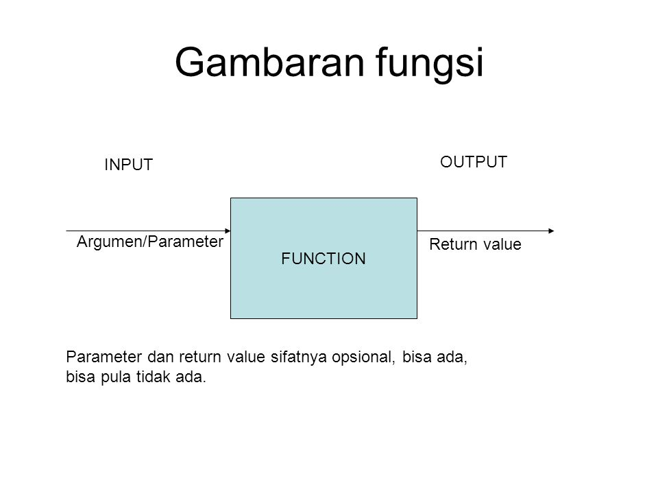 Gambaran fungsi OUTPUT INPUT FUNCTION Argumen/Parameter Return value