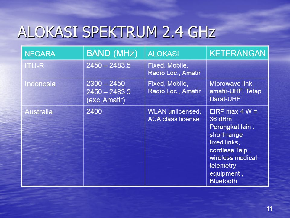 ALOKASI SPEKTRUM 2.4 GHz BAND (MHz) KETERANGAN NEGARA ALOKASI ITU-R