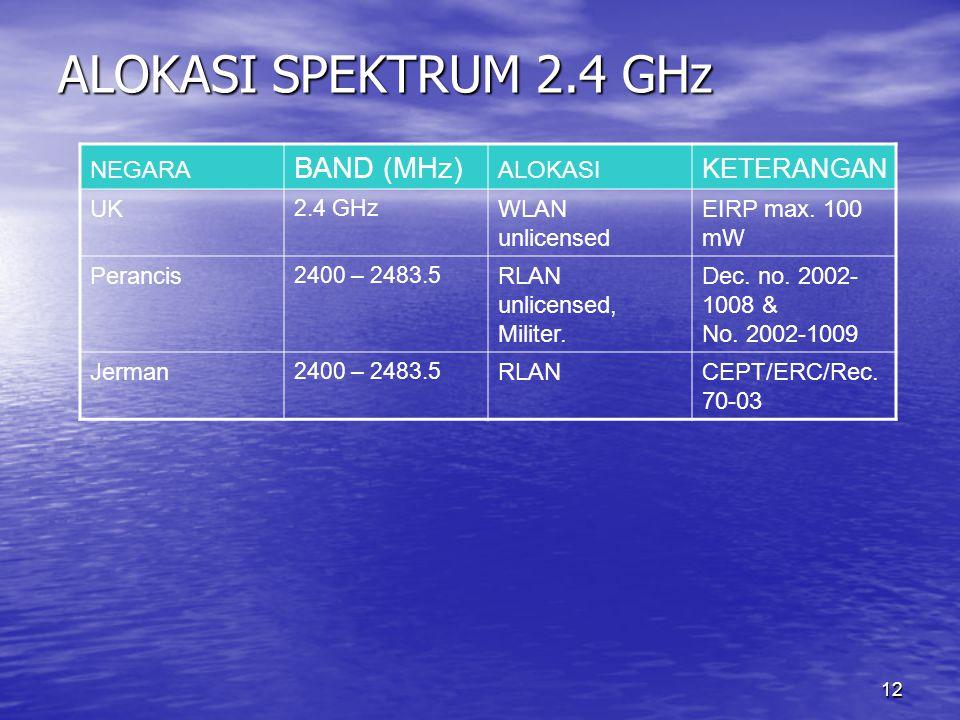 ALOKASI SPEKTRUM 2.4 GHz BAND (MHz) KETERANGAN NEGARA ALOKASI UK